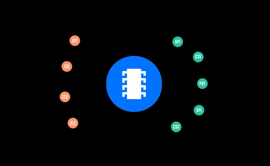 Part Data Syndication